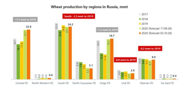 Volga Baikal AGRO NEWS Update on Russian Agriculture Wheat Production by Main Region !!!